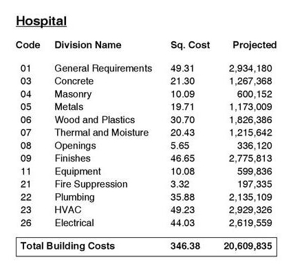 Hospital square foot costs construction workzone for Estimating building costs per square foot