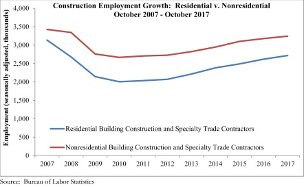 Construction Numbers Stagnant In Otherwise Positive October Jobs Report,  Says ABC